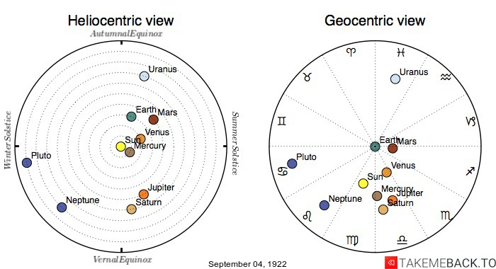 Planetary positions on September 4th, 1922 - Heliocentric and Geocentric views