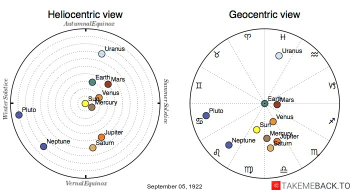 Planetary positions on September 5th, 1922 - Heliocentric and Geocentric views