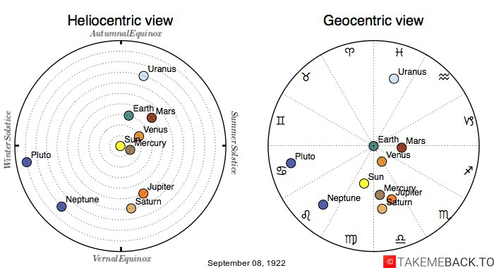 Planetary positions on September 8th, 1922 - Heliocentric and Geocentric views