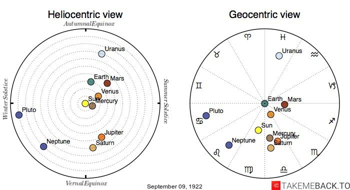 Planetary positions on September 9th, 1922 - Heliocentric and Geocentric views