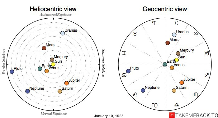 Planetary positions on January 10th, 1923 - Heliocentric and Geocentric views