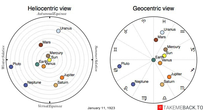 Planetary positions on January 11th, 1923 - Heliocentric and Geocentric views