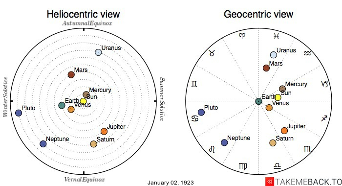 Planetary positions on January 2nd, 1923 - Heliocentric and Geocentric views