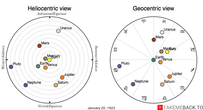 Planetary positions on January 20th, 1923 - Heliocentric and Geocentric views