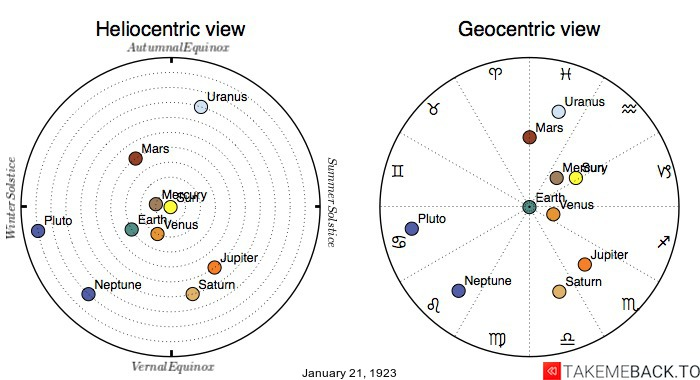 Planetary positions on January 21st, 1923 - Heliocentric and Geocentric views