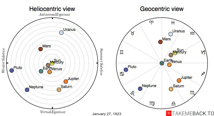 Planetary positions on January 27th, 1923 - Heliocentric and Geocentric views