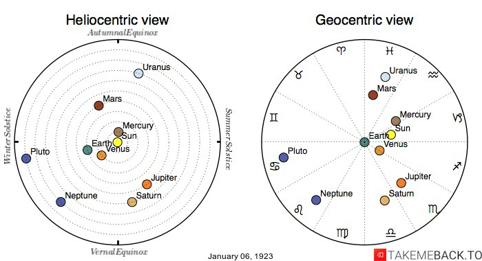 Planetary positions on January 6th, 1923 - Heliocentric and Geocentric views