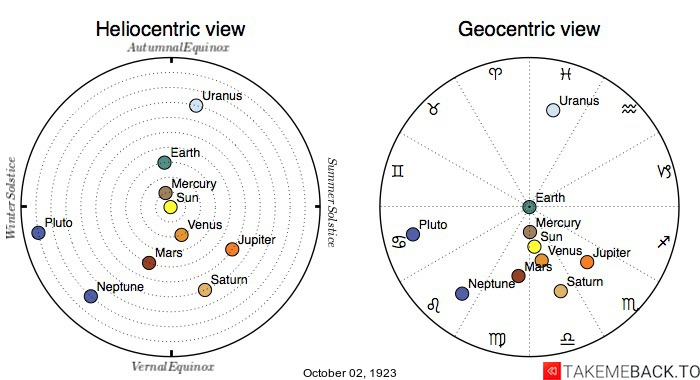 Planetary positions on October 2nd, 1923 - Heliocentric and Geocentric views
