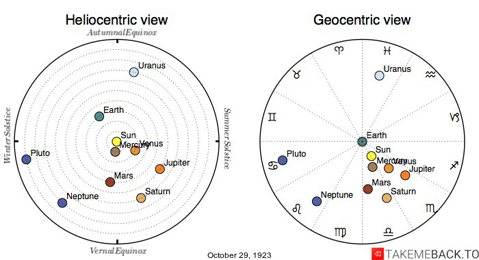 Planetary positions on October 29th, 1923 - Heliocentric and Geocentric views
