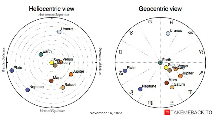 Planetary positions on November 16th, 1923 - Heliocentric and Geocentric views