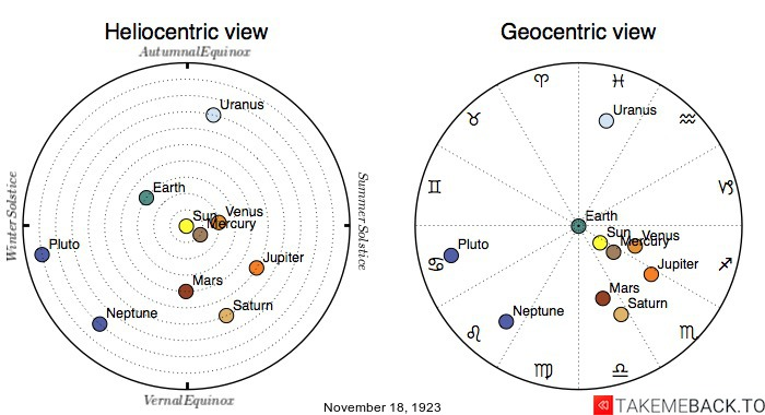 Planetary positions on November 18th, 1923 - Heliocentric and Geocentric views