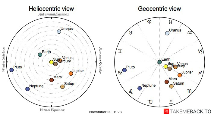 Planetary positions on November 20th, 1923 - Heliocentric and Geocentric views