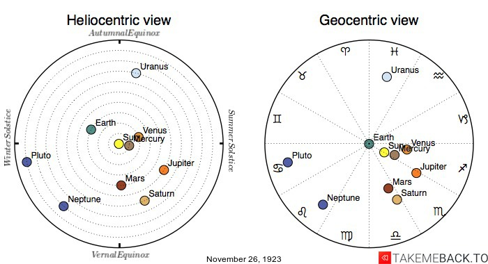 Planetary positions on November 26th, 1923 - Heliocentric and Geocentric views