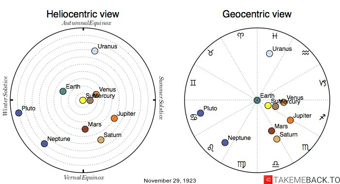 Planetary positions on November 29th, 1923 - Heliocentric and Geocentric views