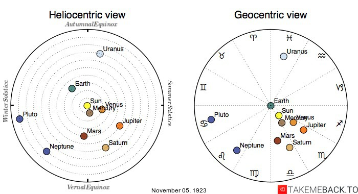 Planetary positions on November 5th, 1923 - Heliocentric and Geocentric views