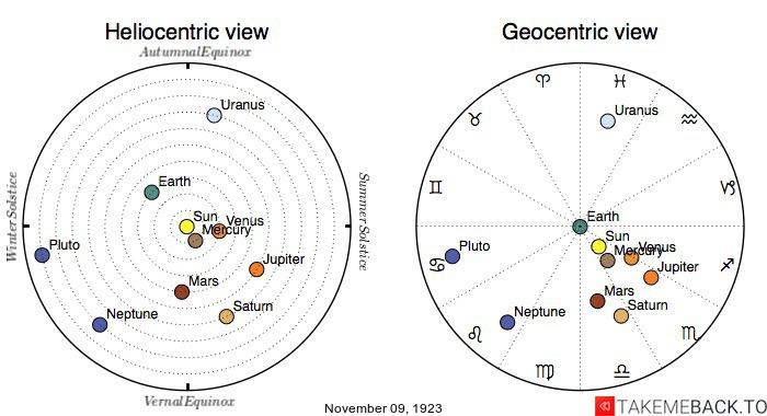 Planetary positions on November 9th, 1923 - Heliocentric and Geocentric views