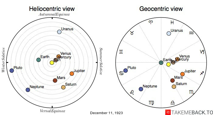 Planetary positions on December 11th, 1923 - Heliocentric and Geocentric views