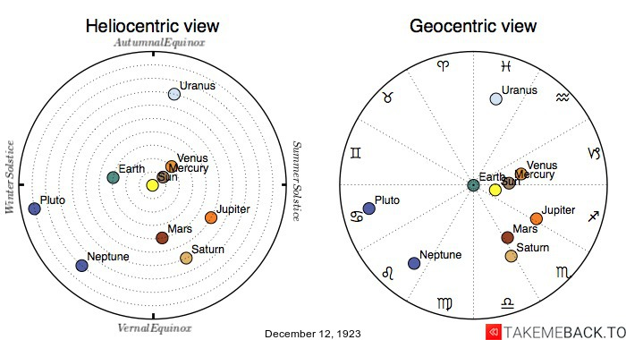 Planetary positions on December 12th, 1923 - Heliocentric and Geocentric views
