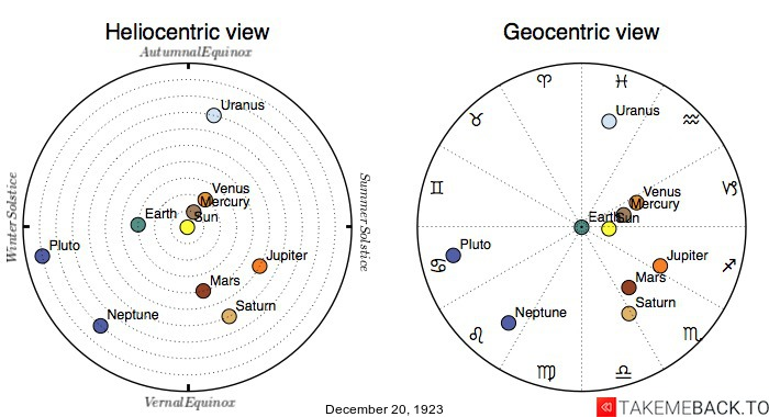 Planetary positions on December 20th, 1923 - Heliocentric and Geocentric views