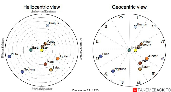 Planetary positions on December 22nd, 1923 - Heliocentric and Geocentric views