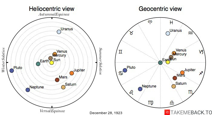 Planetary positions on December 28th, 1923 - Heliocentric and Geocentric views