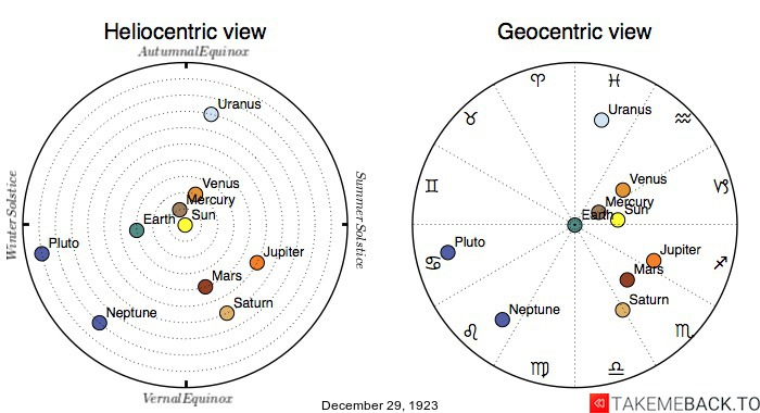 Planetary positions on December 29th, 1923 - Heliocentric and Geocentric views