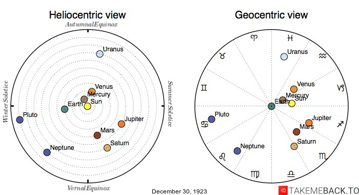 Planetary positions on December 30th, 1923 - Heliocentric and Geocentric views