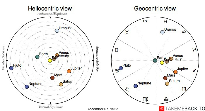 Planetary positions on December 7th, 1923 - Heliocentric and Geocentric views