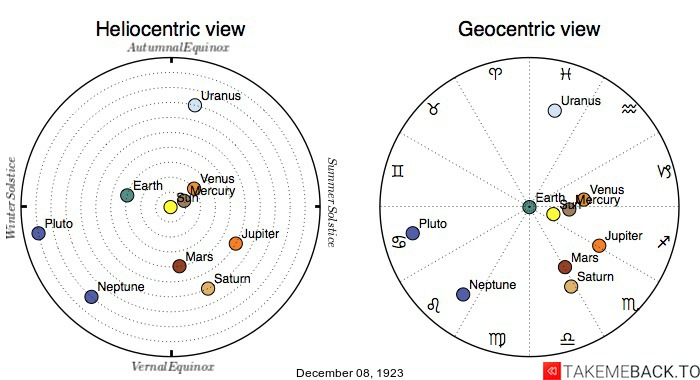 Planetary positions on December 8th, 1923 - Heliocentric and Geocentric views