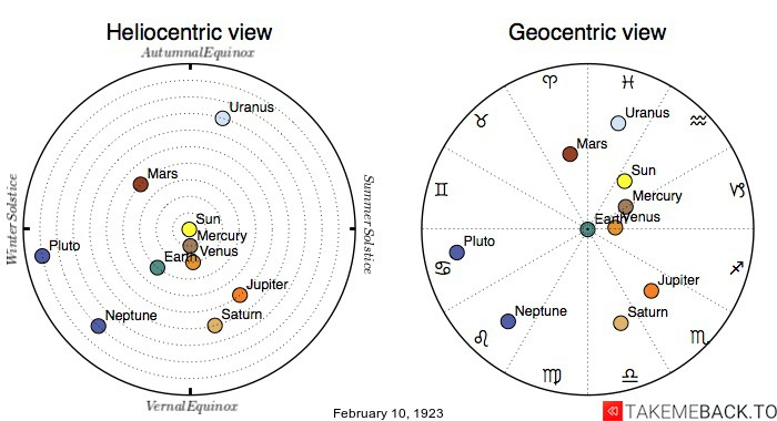 Planetary positions on February 10th, 1923 - Heliocentric and Geocentric views