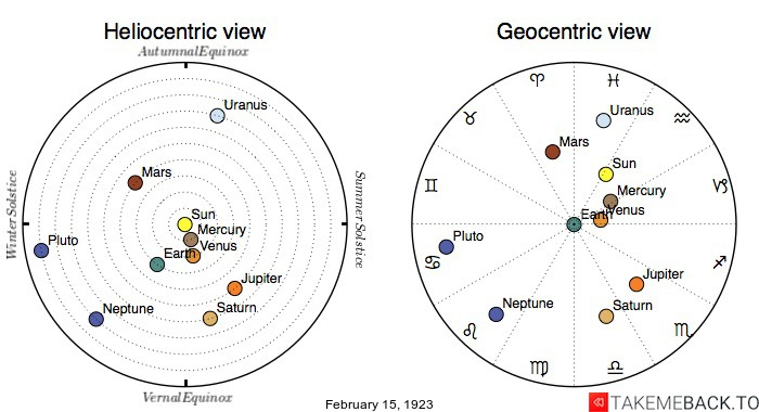 Planetary positions on February 15th, 1923 - Heliocentric and Geocentric views