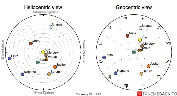Planetary positions on February 22nd, 1923 - Heliocentric and Geocentric views