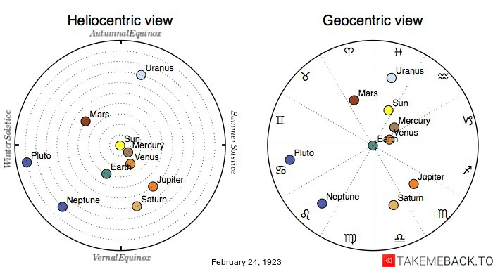 Planetary positions on February 24th, 1923 - Heliocentric and Geocentric views
