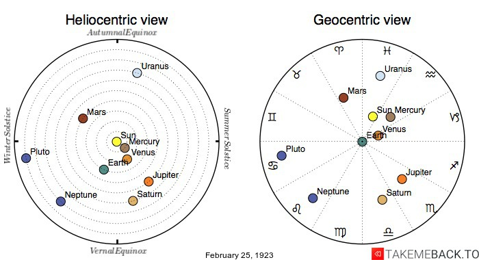 Planetary positions on February 25th, 1923 - Heliocentric and Geocentric views
