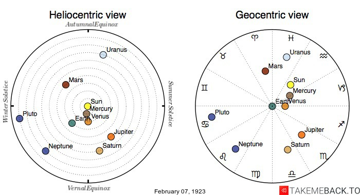 Planetary positions on February 7th, 1923 - Heliocentric and Geocentric views