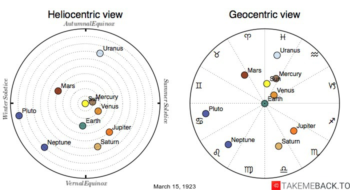 Planetary positions on March 15th, 1923 - Heliocentric and Geocentric views