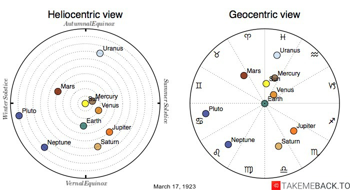 Planetary positions on March 17th, 1923 - Heliocentric and Geocentric views