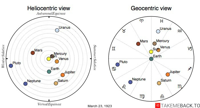 Planetary positions on March 23rd, 1923 - Heliocentric and Geocentric views