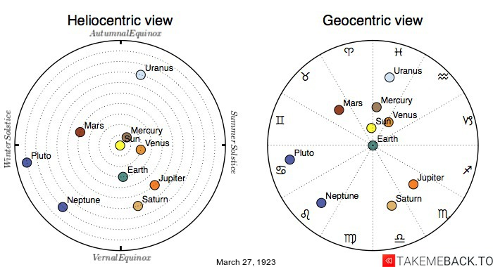 Planetary positions on March 27th, 1923 - Heliocentric and Geocentric views