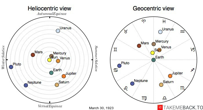 Planetary positions on March 30th, 1923 - Heliocentric and Geocentric views