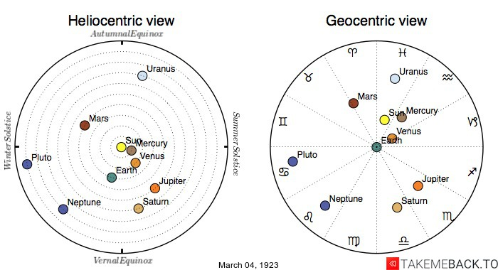 Planetary positions on March 4th, 1923 - Heliocentric and Geocentric views