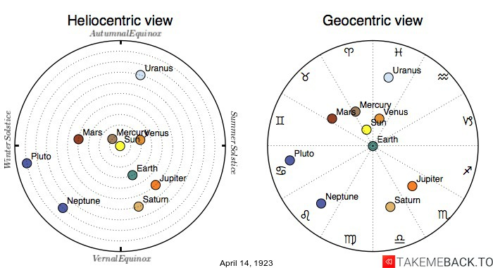Planetary positions on April 14th, 1923 - Heliocentric and Geocentric views