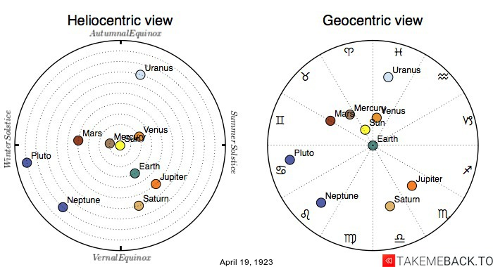 Planetary positions on April 19th, 1923 - Heliocentric and Geocentric views