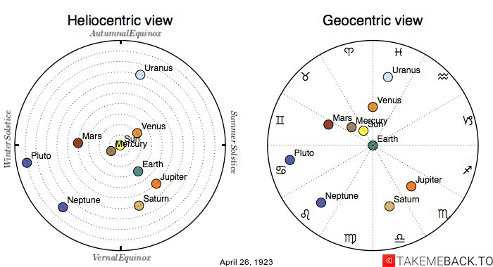 Planetary positions on April 26th, 1923 - Heliocentric and Geocentric views