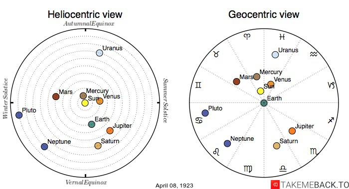 Planetary positions on April 8th, 1923 - Heliocentric and Geocentric views