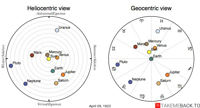 Planetary positions on April 9th, 1923 - Heliocentric and Geocentric views