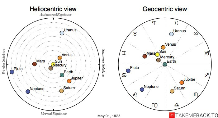 Planetary positions on May 1st, 1923 - Heliocentric and Geocentric views