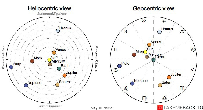 Planetary positions on May 10th, 1923 - Heliocentric and Geocentric views