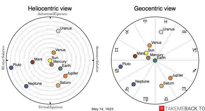 Planetary positions on May 14th, 1923 - Heliocentric and Geocentric views