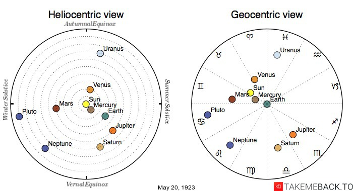 Planetary positions on May 20th, 1923 - Heliocentric and Geocentric views